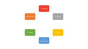 Common needs when building enterprise software